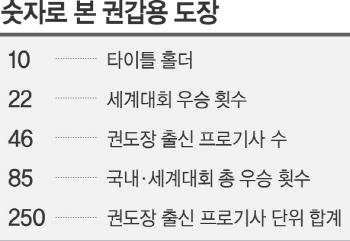 한국 바둑의 산실 '권갑용 도장'