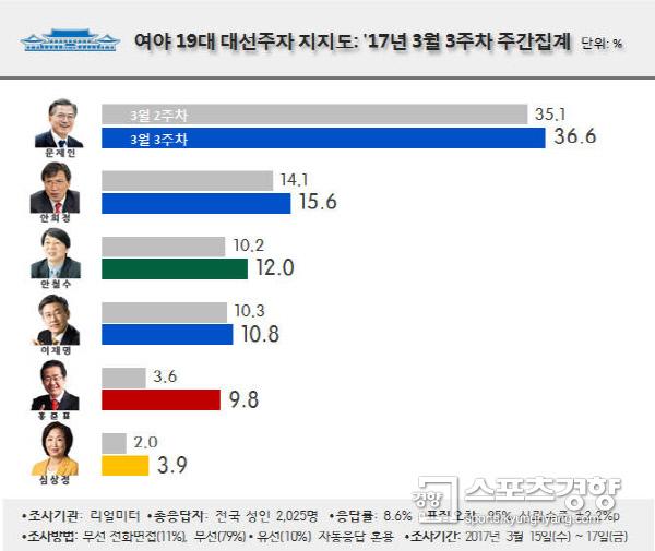 대선주자 지지도 여론조사, 문재인 37% 안희정 16% 안철수 12% 이재명 11%