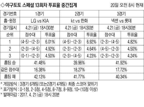 [야구토토 스페셜 13회차]LG-KIA 40%대 투표율 '접전'