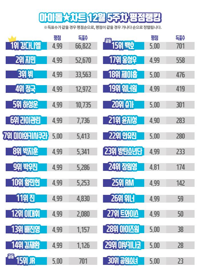 강다니엘, 아이돌차트 42주 연속 최다득표 | 인스티즈