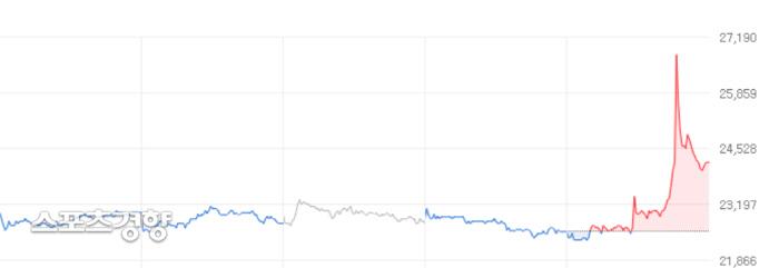 20일 기준 YG 엔터테인먼트의 주가. 네이버 금융 홈페이지 캡처