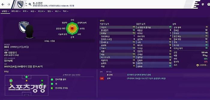 풋볼매니저2020 내 손흥민의 능력치. 전체적으로 일본 유망주인 쿠보와 비교해 조금 높은 수치다. 풋볼매니저2020 게임 화면